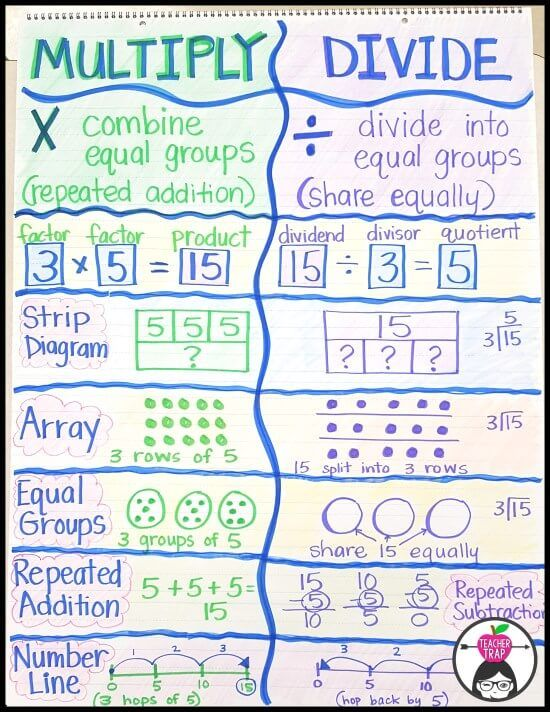 Multiplication and Division Anchor Chart... in one!