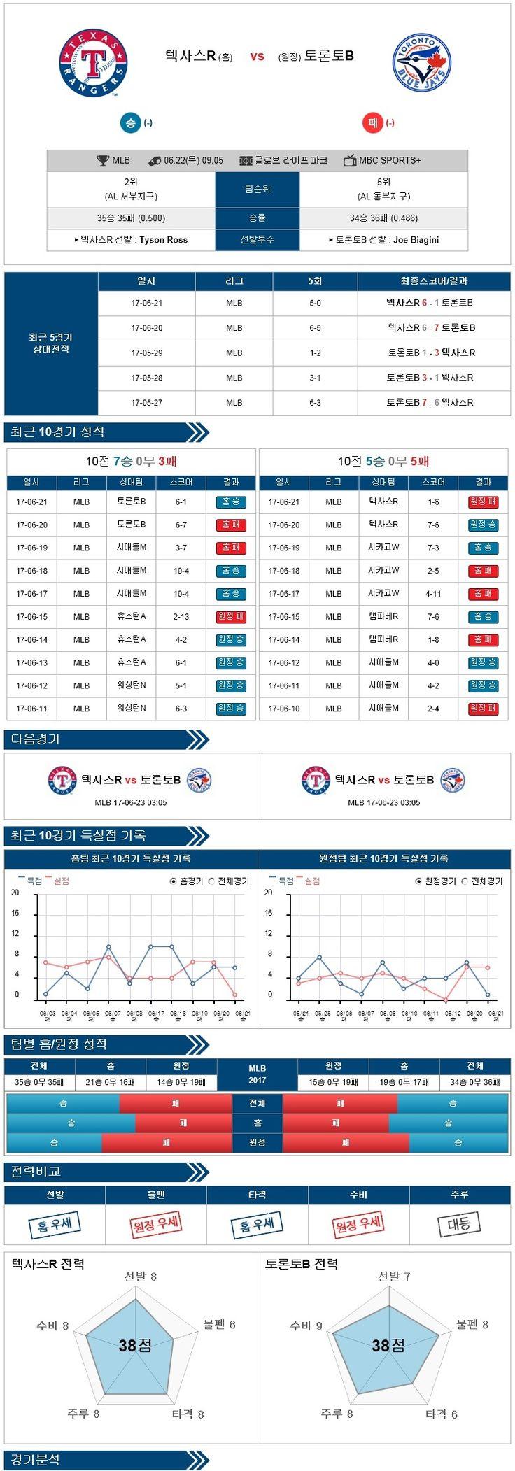 [MLB] 6월 22일 야구분석픽 텍사스 vs 토론토 ★토토군 분석픽★