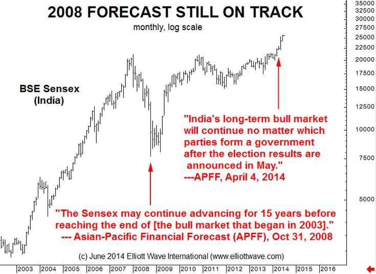 India's Equity Bull Market: Who Foresaw It In October 2008?