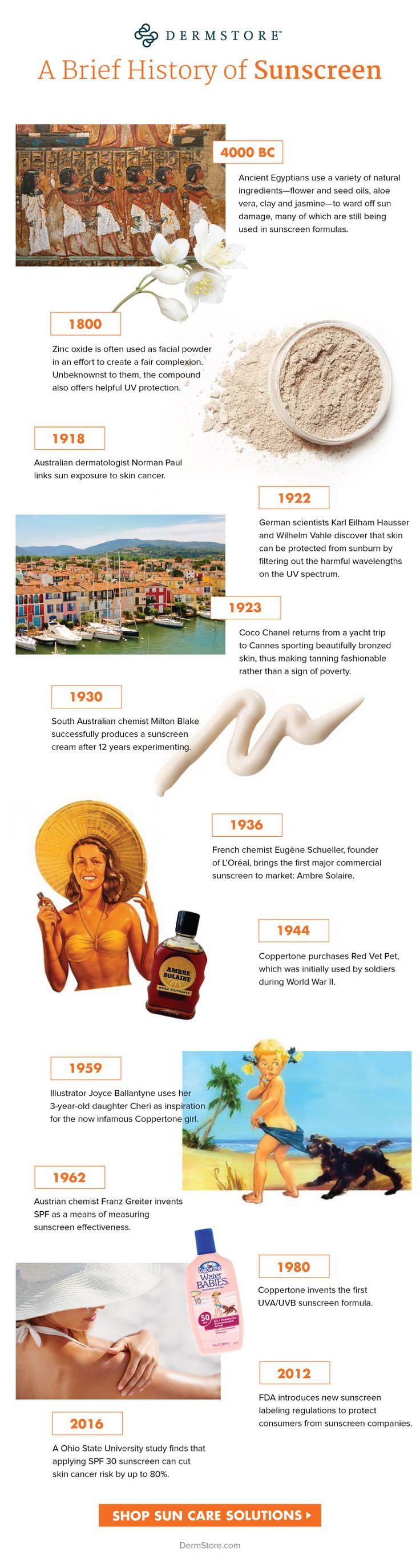 History of Sunscreen - DermStore