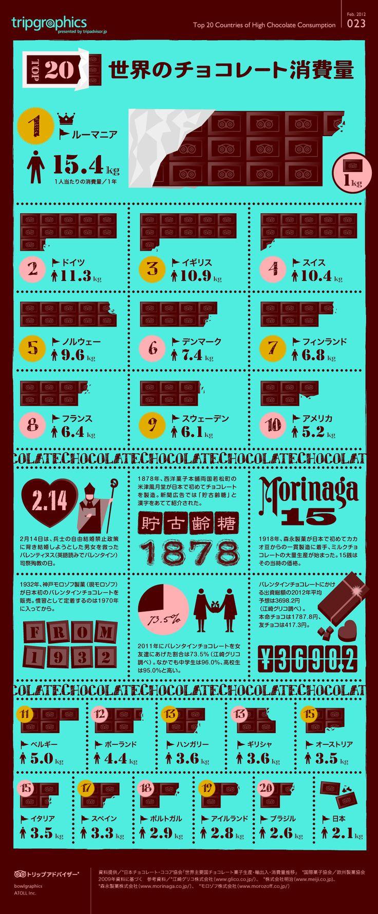 世界のチョコレート消費量 トリップアドバイザーのインフォグラフィックスで世界の旅が見える