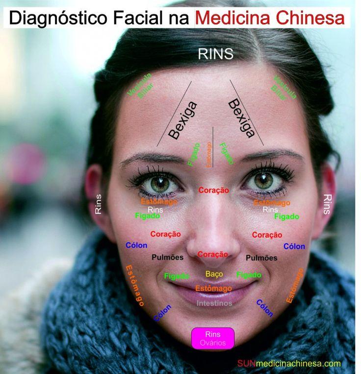 Conhece a arte antiga de Diagnóstico Facial em Medicina Tradicional Chinesa? Algumas zonas da cara representam orgãos internos e diferentes sistemas do cor