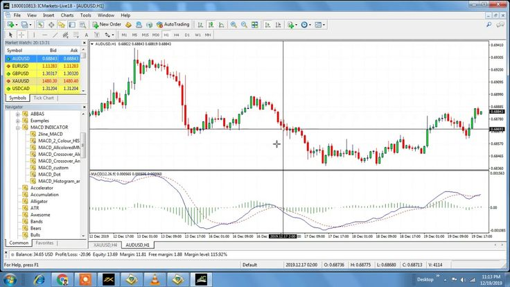 Use Of Indicators In Mt4 Forex Trading Part 05 By Ghulam Abbas