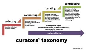 """Curation definition (learning sector): """"a process in which they began by collecting or gathering; moved to connecting content and resources for specific purposes and audiences; curated by adding value with context and commentary; and contributed by offering the community opportunities for collaboration, learning and growth.  Along the way they experience collateral benefits of developing learning agility, building social capital and demonstrating creativity."""" by Joyce Valenza."""