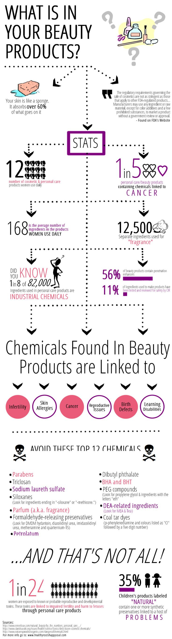 What is in your beauty chemicals? Find out how to revamp your personal/beauty care products here --> http://www.healthyrootshappysoul.com/world-rockin-stats-about-chemicals-in-beauty-products/