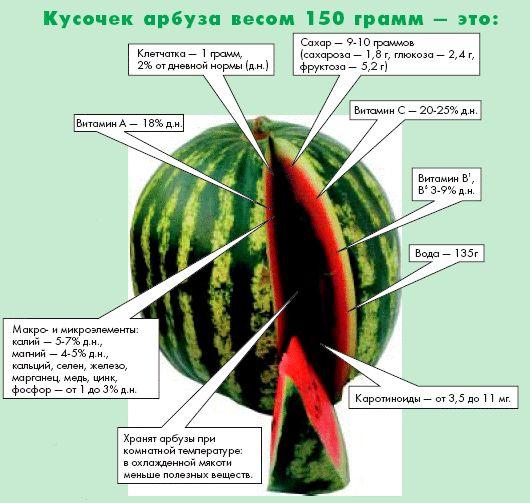 АРБУЗ - полезные свойства. Как выбирать арбуз. Как нарезать и приготовить арбуз
