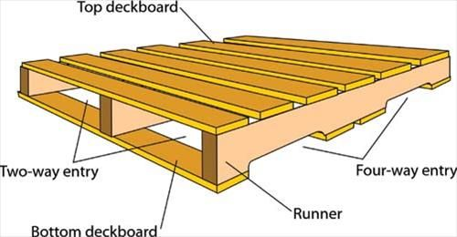 Wooden pallet dimensions