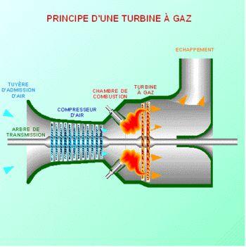 Turbine à gaz — Wikipédia
