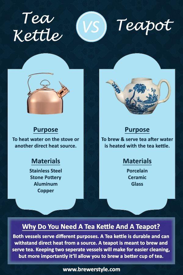 Tea Kettle Vs Teapot And Understanding The Difference Brewer Style Tea Kettle Tea Pots Vintage Tea Pots