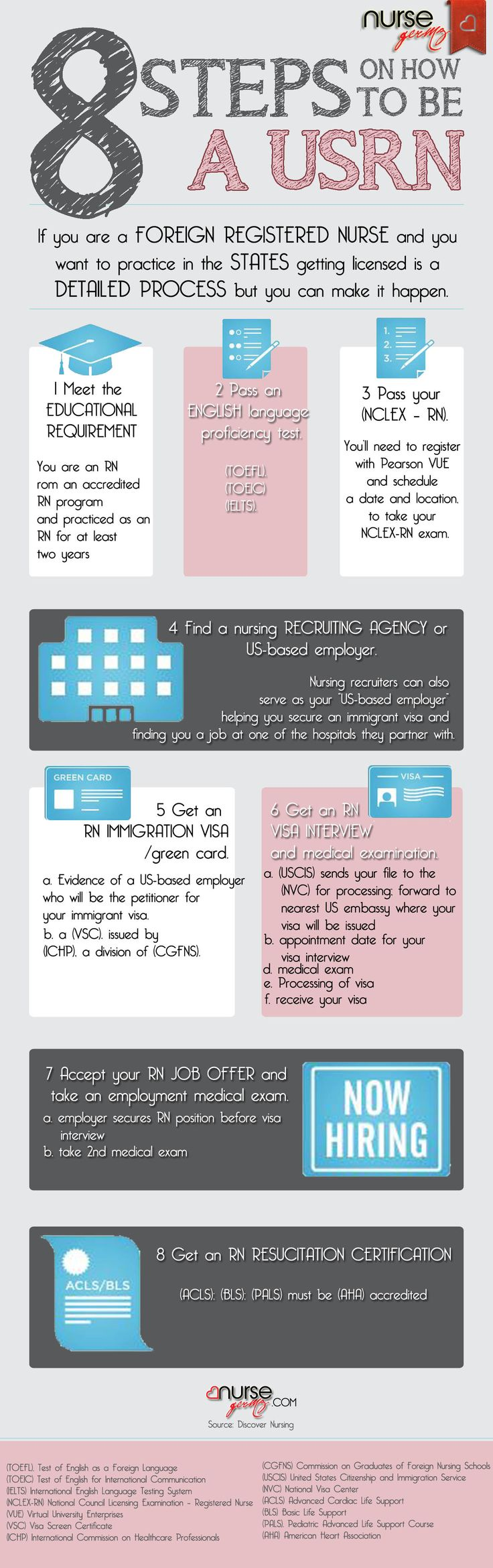 Steps to becoming a nurse...?
