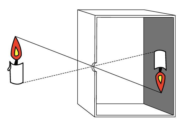 Tutto il processo descritto prima della stampa, avviene nel buio del corpo della macchina fotografica che non è altro una piccola camera oscura. La camera obscura era usata dai pittori già nel Quattrocento: si trattava di una vera e propria scatola, molto grande, in cui era praticato un piccolo foro; la luce passava attraverso il foro e andava a proiettare l'immagine sulla parete opposta. Il pittore e quindi in grado di disegnare sulla tela un'immagine che riproduceva in maniera perfetta il…