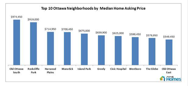 Top 10 priciest #ottawa neighbourhoods via #point2homes #realestate