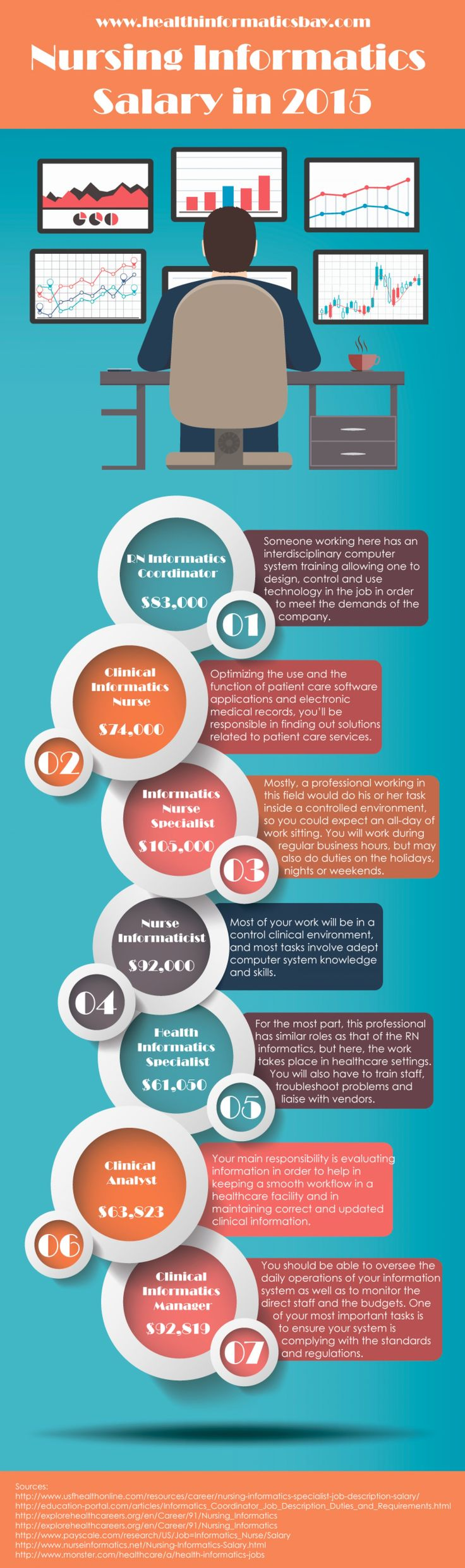 Nursing Informatics Salary in 2015 Infographic 730