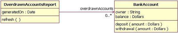 UML->Class Diagram->Association->uni-directional