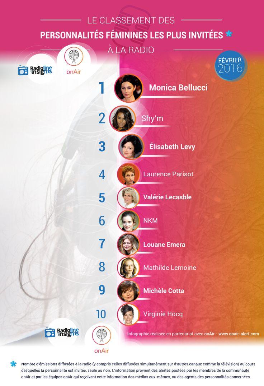 #RadiolineInsights présente le classement des personnalités féminines les plus invitées à la radio en février 2016 ! #radio #infographie #classement #musique #cinéma #politique