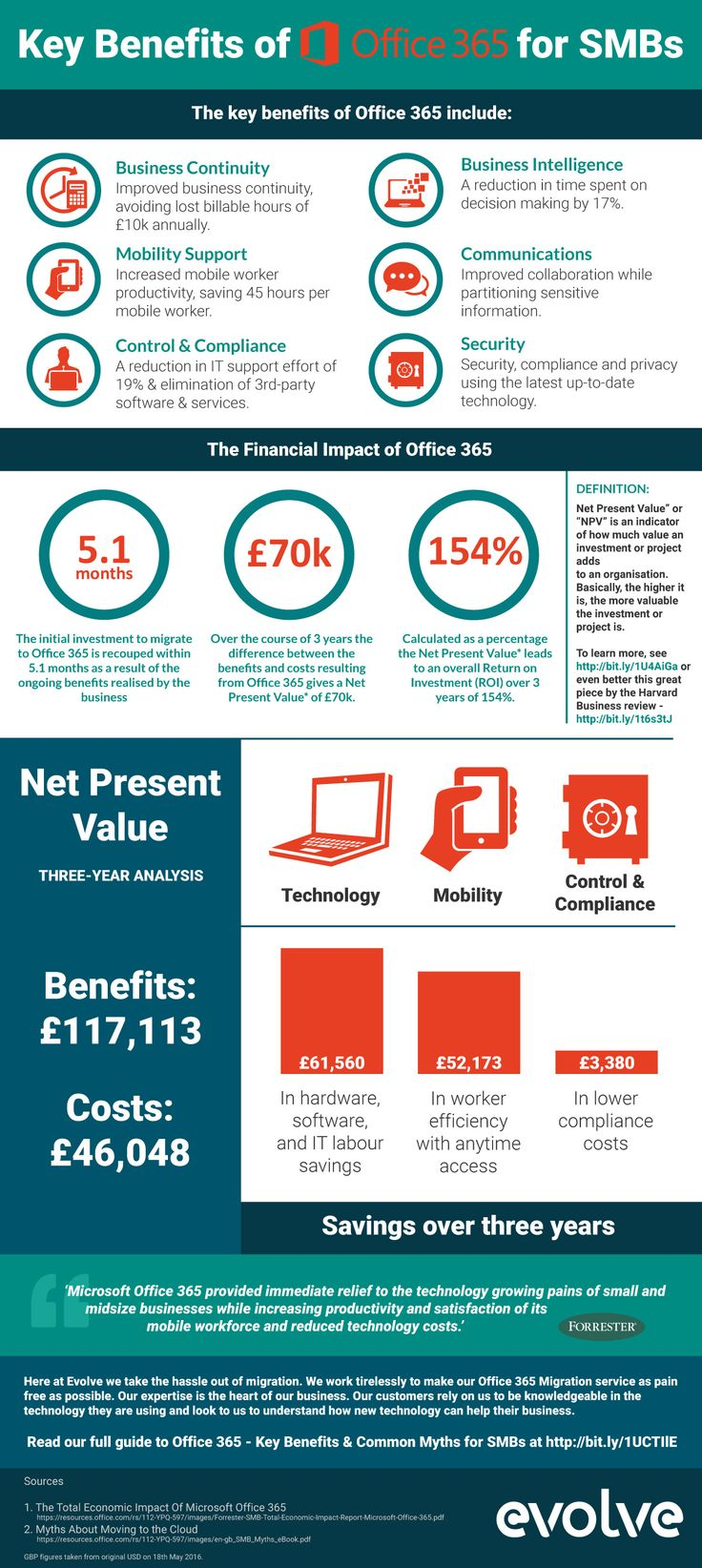 Key benefits of Office 365 - Infographic | Evolve ...