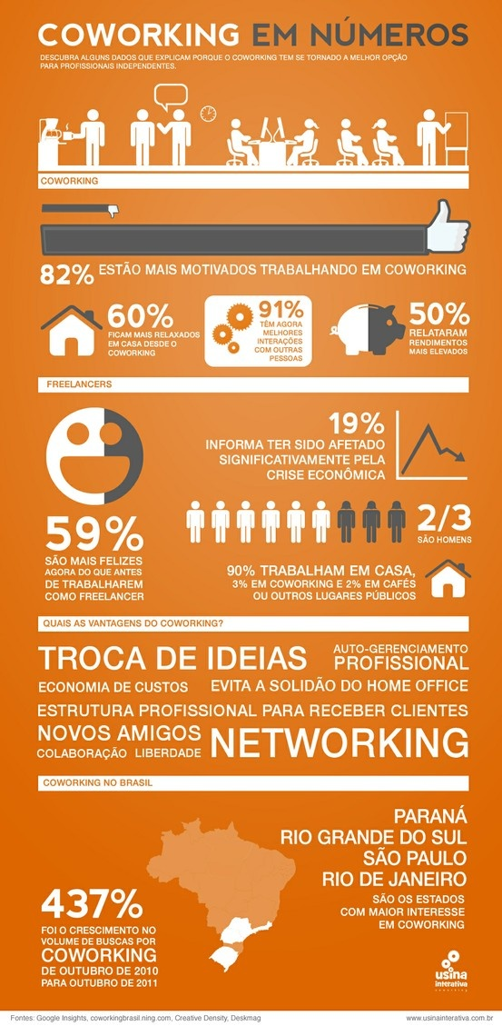 Coworking no Brasil