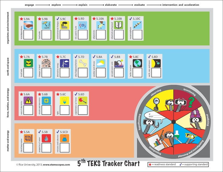 5th Grade Teks Tracker Chart
