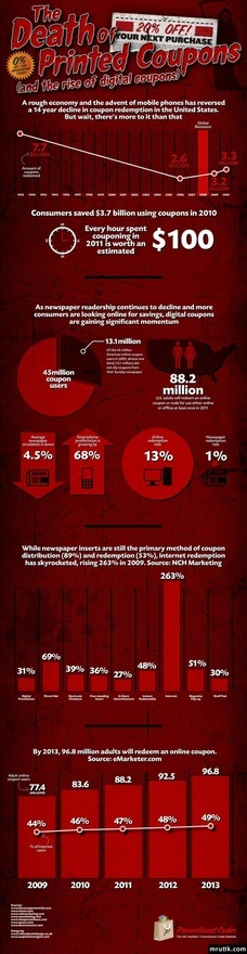 72 best internet images on pinterest digital marketing content the death of printed coupons and the rise of digital coupons fandeluxe Images