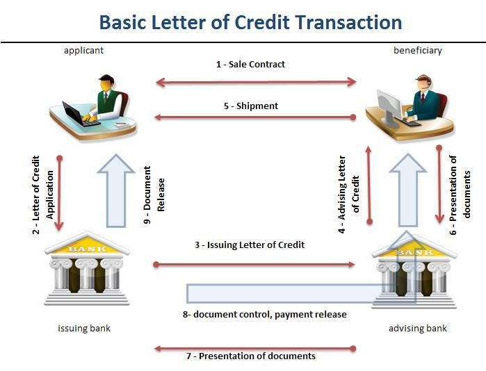 What You Should Know Before Investing in SBLC Organizations - letter of credit