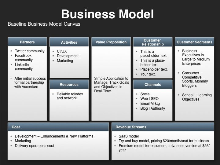 Strategic marketing plan template for a business model