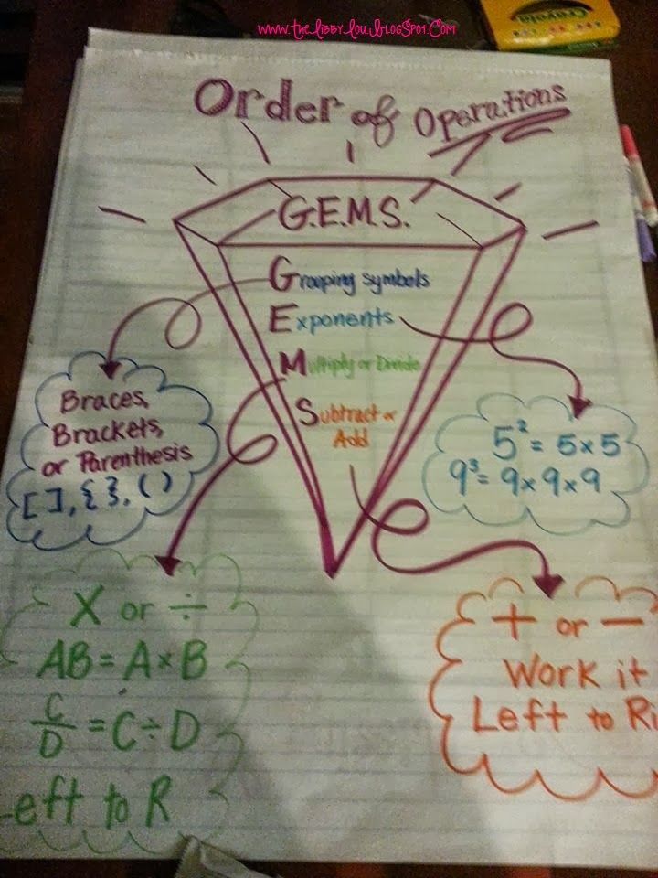 Libby Lou: Educator, Baker, Wanna be Craft Maker: Anchor Charts