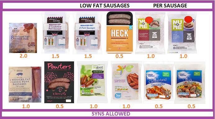 Syn value of low fat sausages for Slimming World.