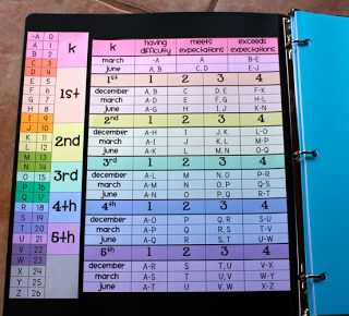 All-in-One Teacher Binder (TRC reading levels color coded for grade and quarter {printable}