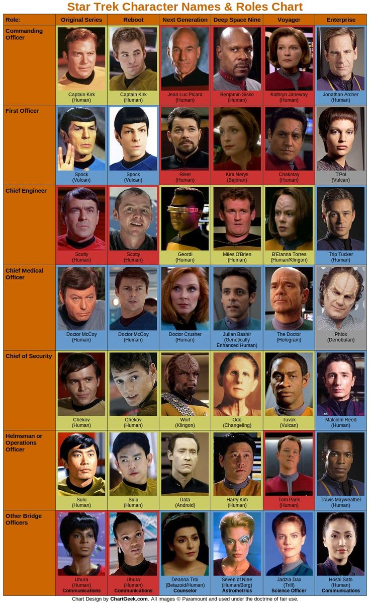 """Star Trek Character Names & Roles chart - pretty cool, but """"other bridge officers"""" for DS9 & Voyager are switched...."""