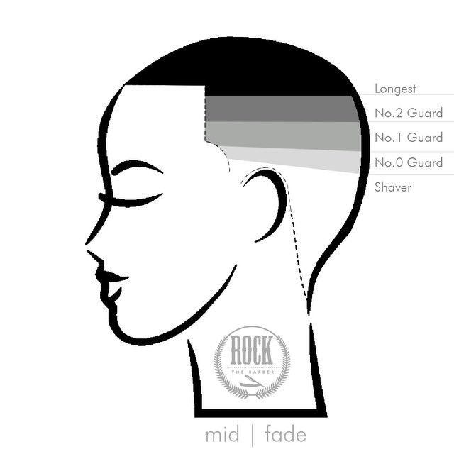 """Many ways to Fade out there and none are right or wrong. This is how I see it. With practice you can skip some steps but for beginners this is another way to break a mid fade down.  Blend   """"Shaver"""" to """"0"""" guard Blend   """"0"""" to """"1"""" guard Blend   """"1"""" to """"2"""" guard Blend   """"2"""" to longest length  Blend by adjusting the lever of your clipper. """"Open"""" """"Close"""""""