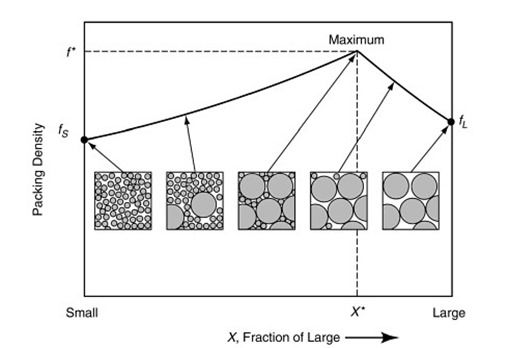 packing density for a bimodal particle size distribution