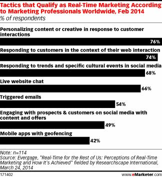 Real-Time Marketing About More than Social - eMarketer