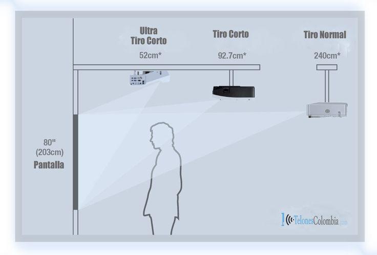 Proyección de video Proyector ultra corto, corto y normal