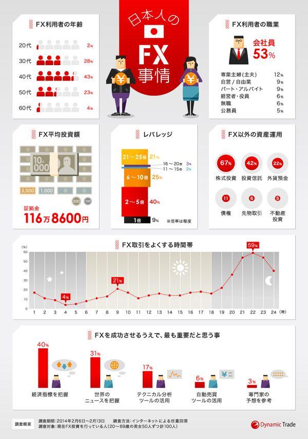 日本人のFX運用の実態を調査した結果をインフォグラフィック化しました。7つのデータを、表現にバラエティーを持たせて配置しています。本イン...