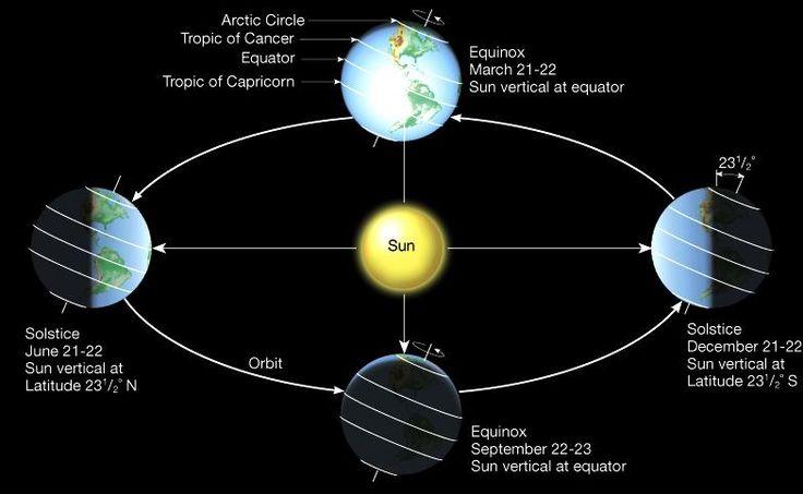 Solstice and Equinox - Solstizio ed Equinozio