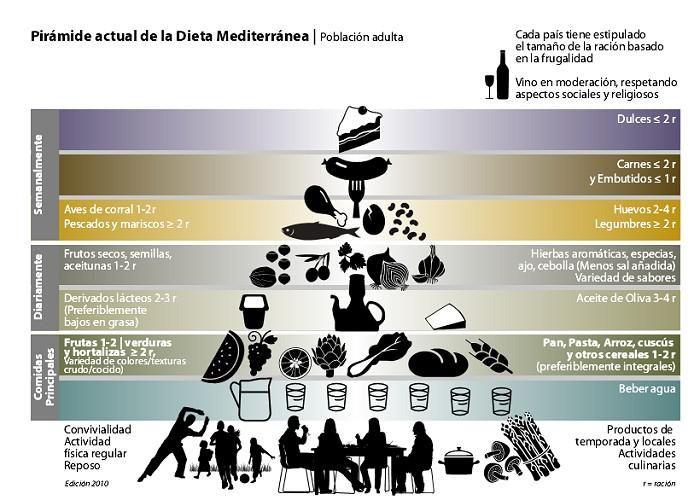 Piramide actual de la #dieta mediterránea