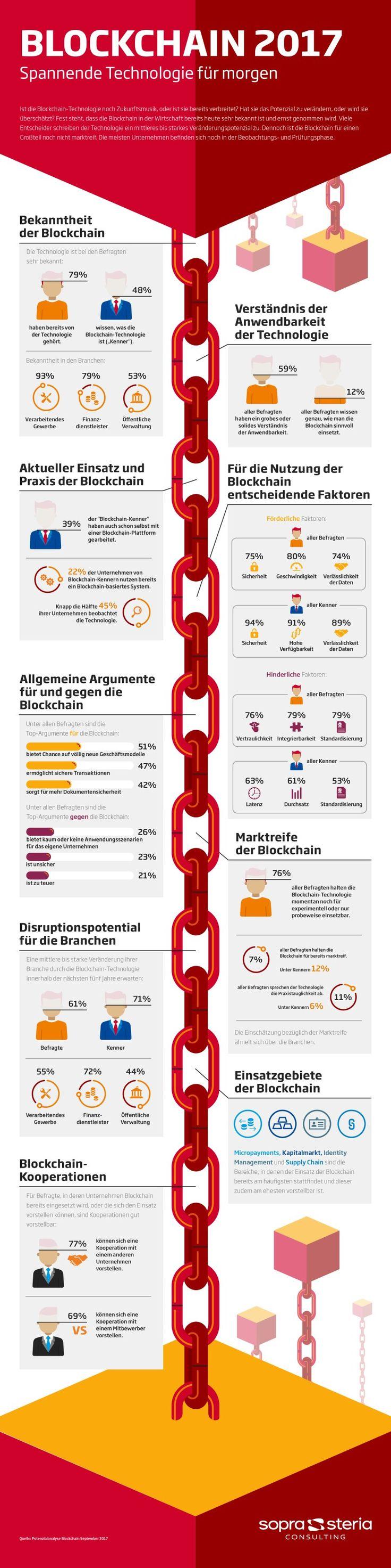 8 von 10 Unternehmen kennen Blockchain – aber nur 7 Prozent halten Technologie für marktreif – Michael Kroker