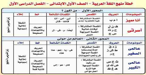 توزيع منهج اللغة العربية للصف الأول الابتدائي 2021 Periodic Table