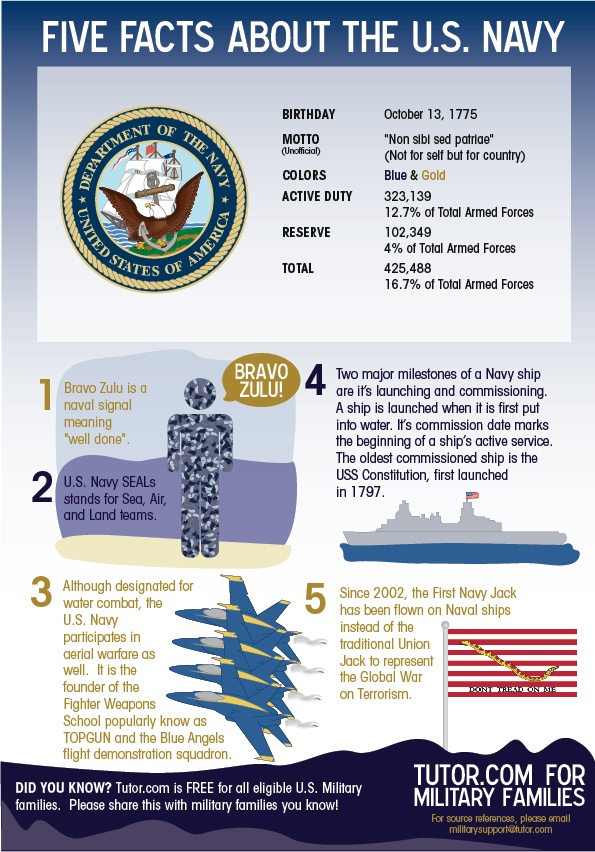 Five Facts about the U.S. Navy. #milfams