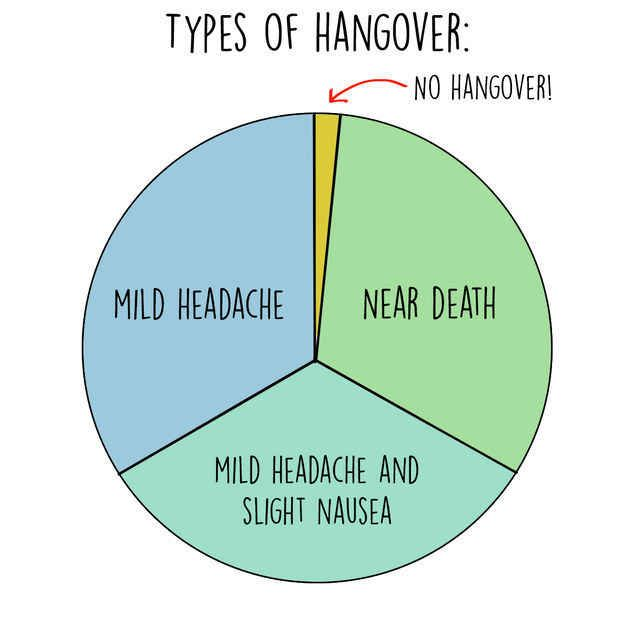 23 Things People Who Don't Get Hangovers Will Never Understand.  《One tequila, two tequila, three tequila — four days in bed, wanting to die.》