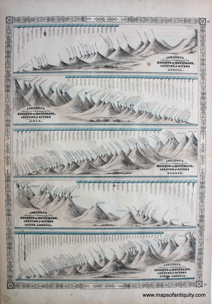 55 best comparative maps images on pinterest antique maps old johnsons chart of comparative heights of mountains and lengths of rivers of north america south fantasy mapantique mapssouth publicscrutiny Image collections