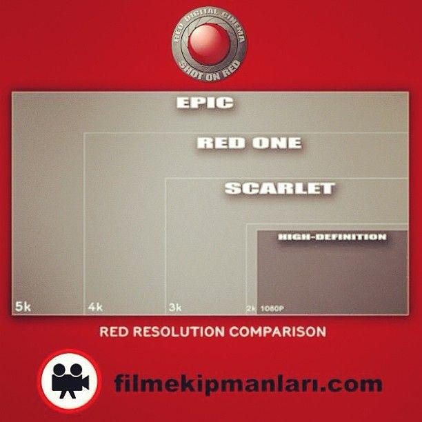 Red Resolulation Comparison - Red Sensör Boyutarı Red Epic-X Mysterium-X Pro Set  Rezervasyon & Bilgi için: 0533 548 70 01 info@filmekipmanlari.com http://filmekipmanlari.com/kiralik-red-epic/