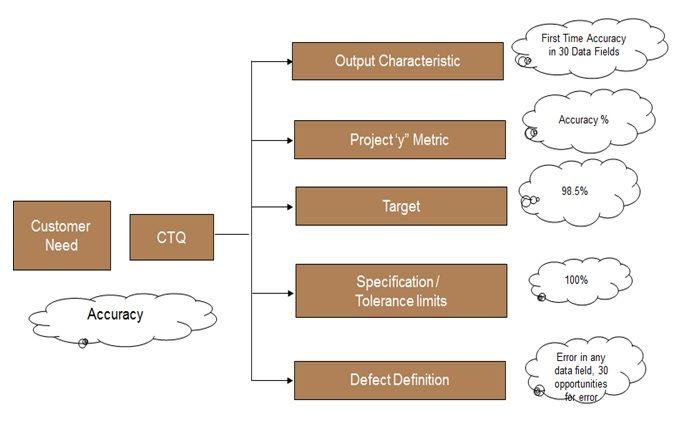 Six Sigma - CTQ (Critical to Quality) Drilldown Tree for Data - six sigma resume