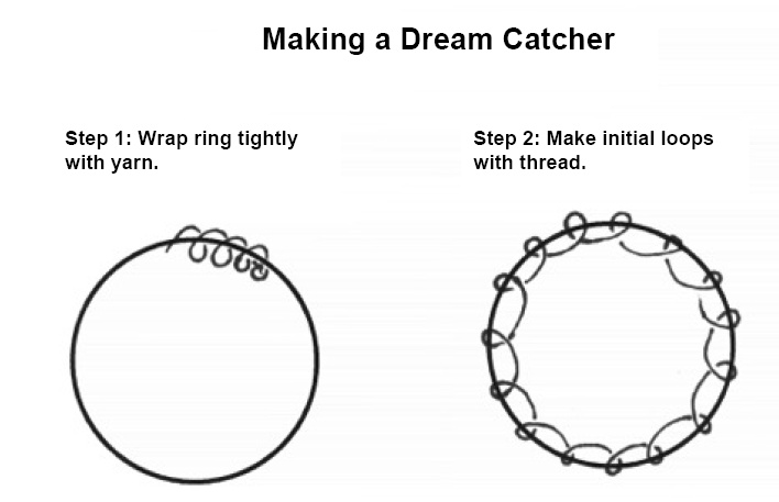 Dream catcher lesson plan for Gr 4 to Adult, includes research, reading, writing,art and technology http://www.fourcornerslearning.org/edresources/SS%20Lessons%20for%20Adult%20Learners/Building/DreamCatcher/lp3DreamCatcher.pdf