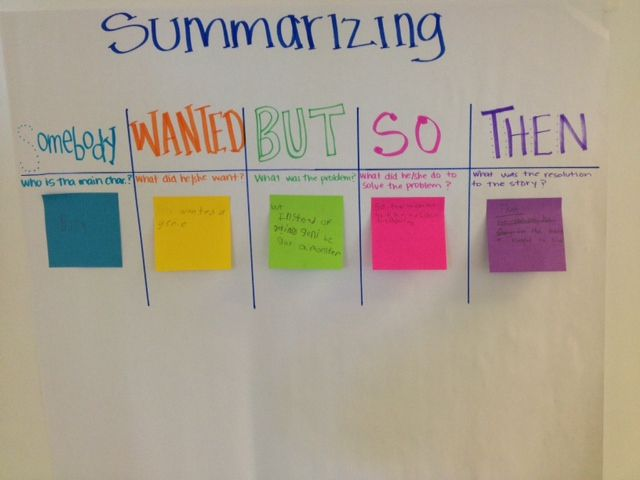 Summarizing Anchor Chart LOVE the colored sticky notes!