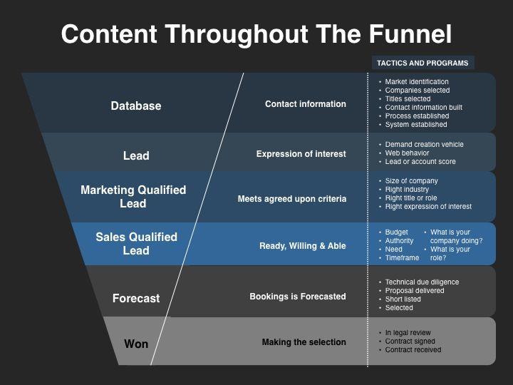 7 best Marketing images on Pinterest Templates, Customer service - making smart marketing plan