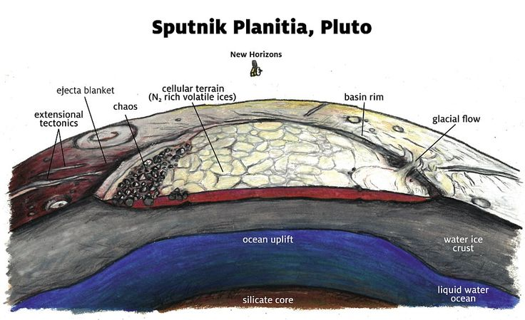 NASA's New Horizons Unveils Its Masterpiece: Pluto's Interior!