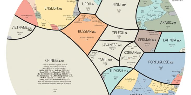 Languages of the world.