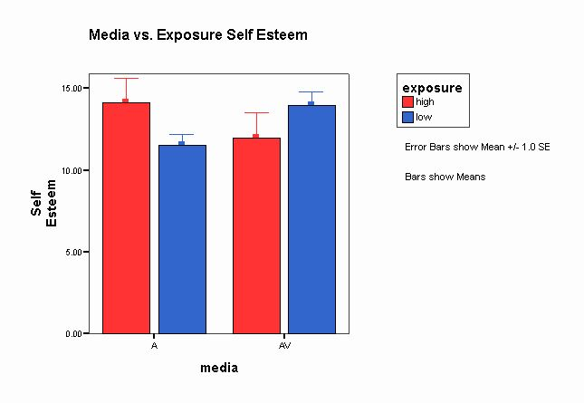asses the relationship between media and Relationships between media and audiences: prospects for audience reception studies.
