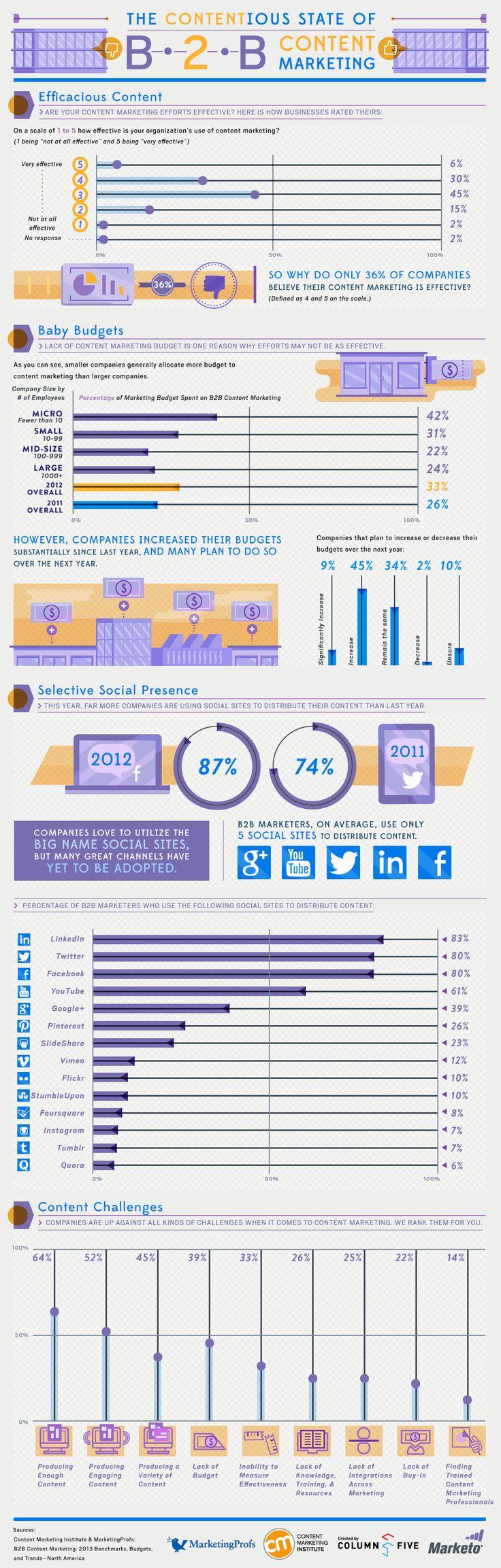 Contentmarketing voor B2B grote prioriteit [infographic] - Frankwatching